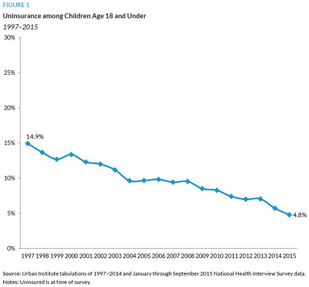Children and Obamacare