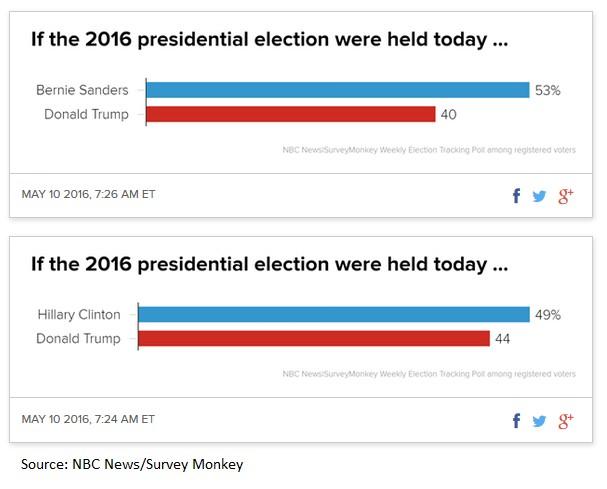 2016 Polls