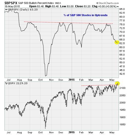Stocks in Uptrends