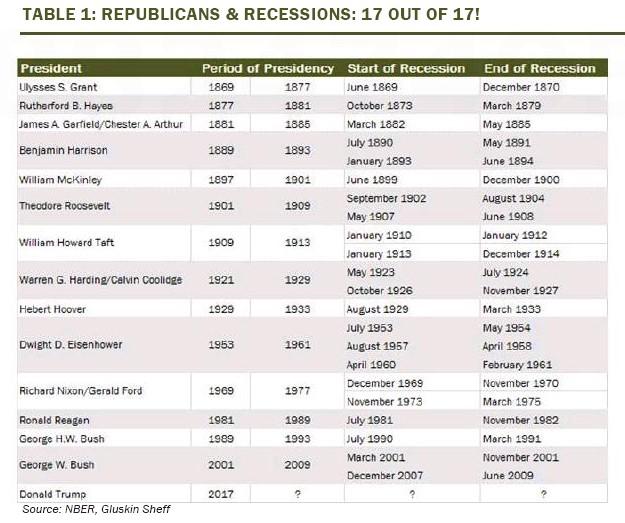 Republicans & Recessions