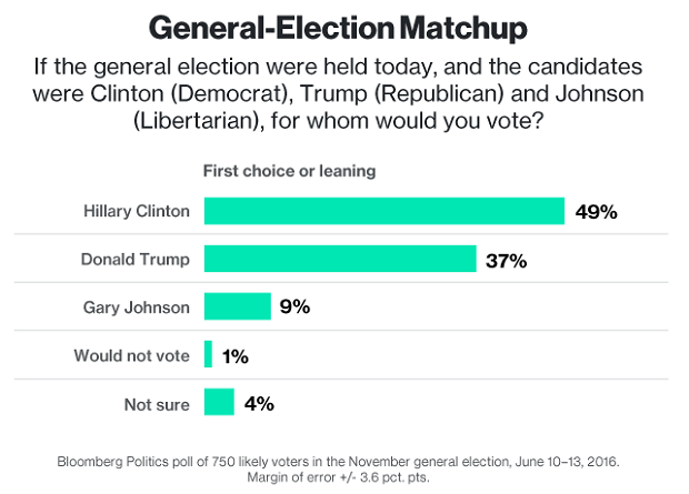 General Election Matchup