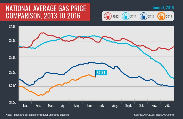 National Gas Prices