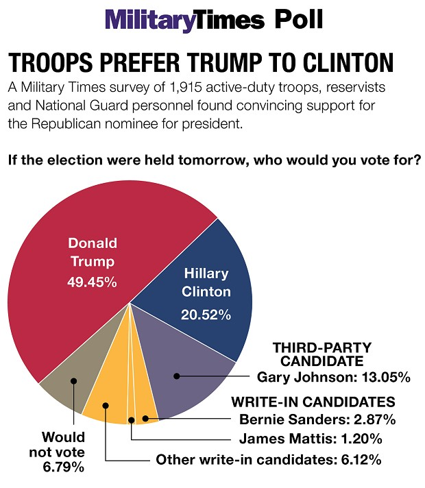 Military Voting