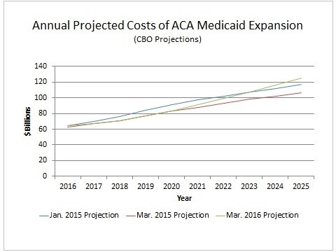 ACA Medicaid Expansion