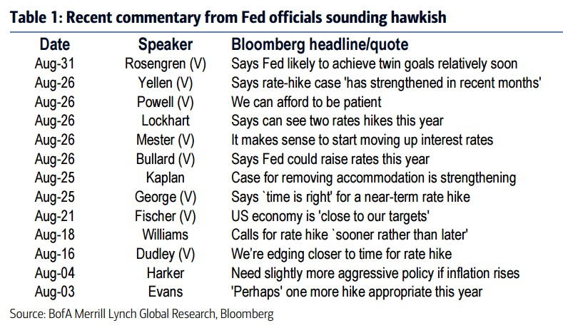 Fed Comments