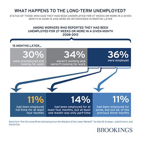 Long Term Unemployment Chart