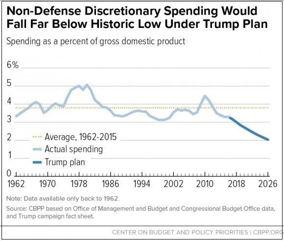 Non-Defense Spending