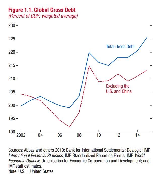 Global Gross Debt