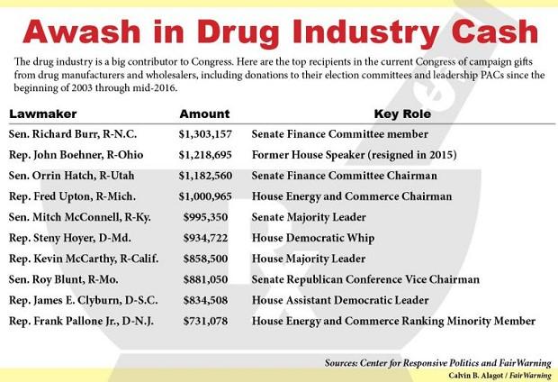 Drug Industry Cash