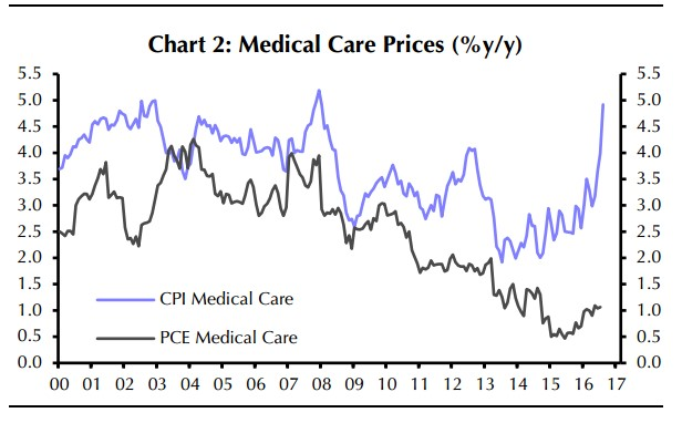 Medical Care Prices