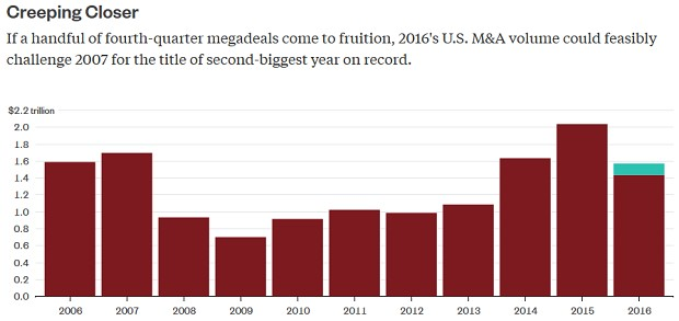 Mergers by Year