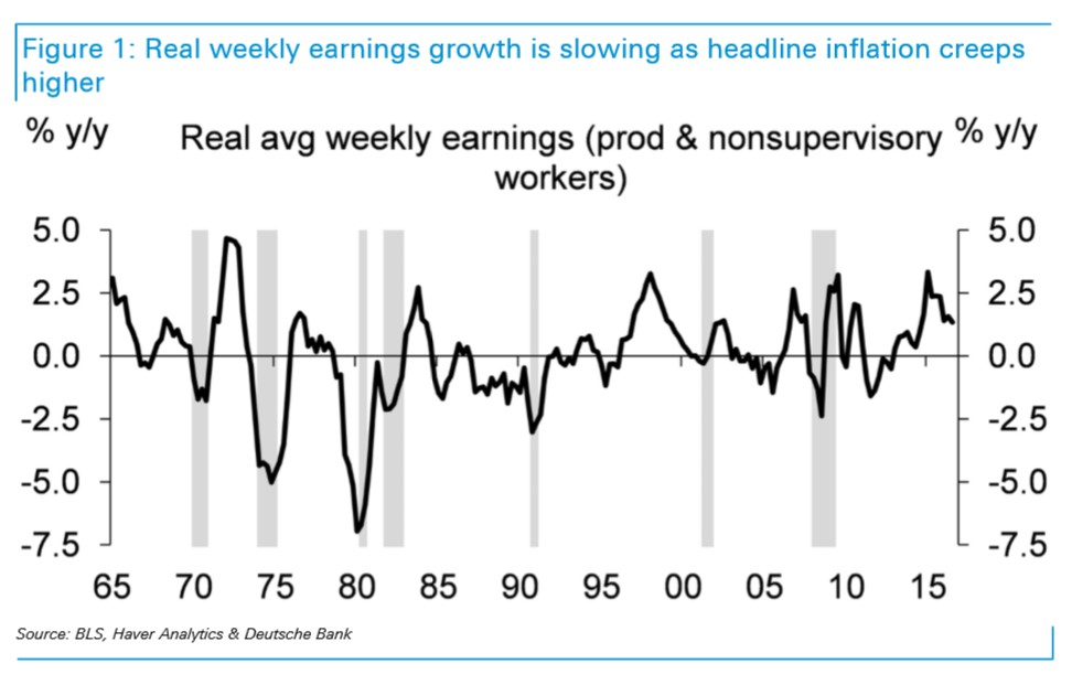 Real Average Weekly Earnings