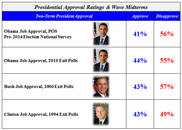 Approval Ratings