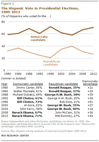 Hispanic Voter Turnout