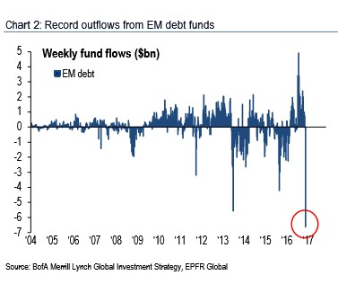 Weekly Fund Flows