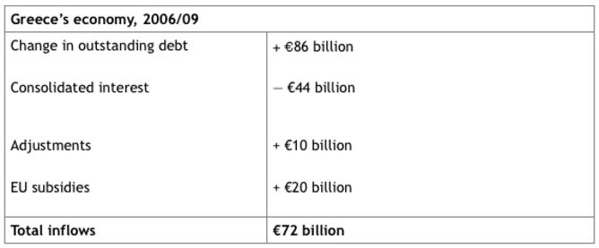 chart-Greece's economy 2006/2009