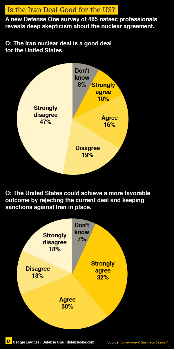 Iran Nuke Deal Survey