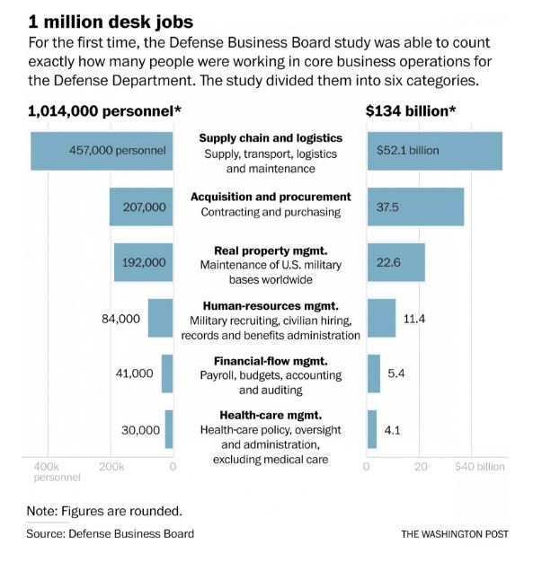One Million desk jobs