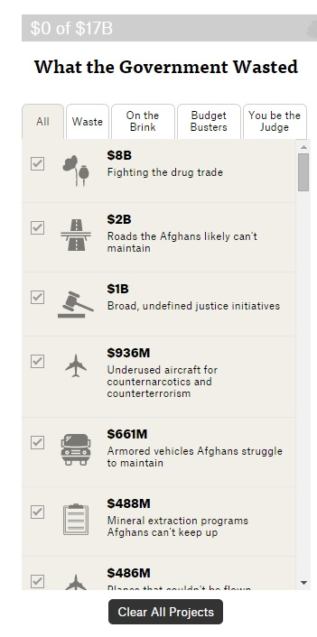 Afghanistan waste list (partial)