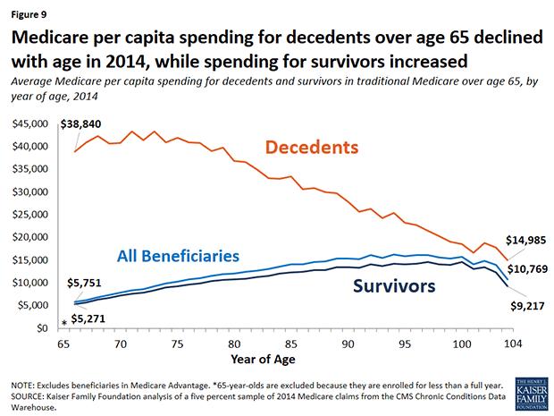 Medicare per capita spending