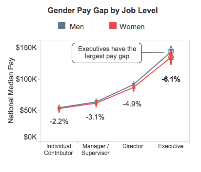 Gender Pay Gap by Job Level