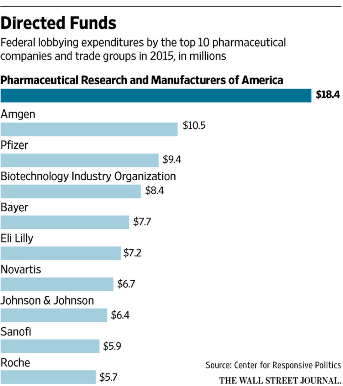 pharmaceutical lobbying