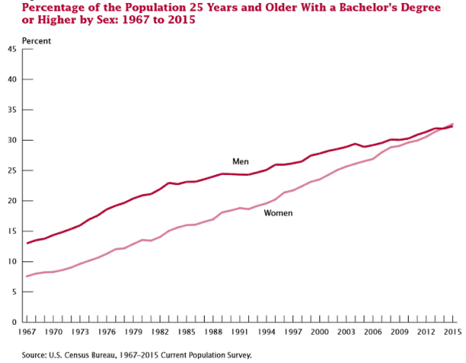 Percentage of the Population with Bachelor's Degree