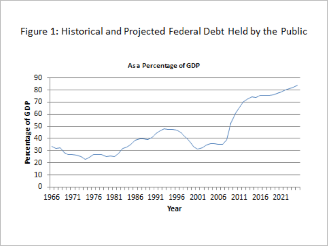 Historical and Projected Federal Debt