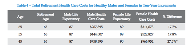 Retirement Health Costs