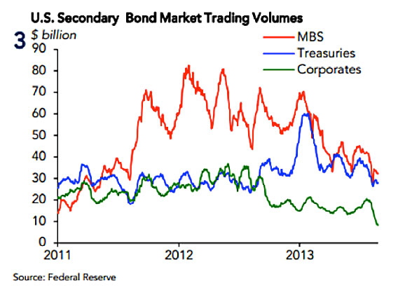 US Secondary Bond Market Trading Volumes