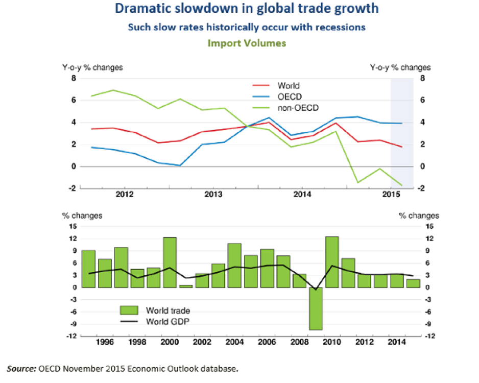 Slowdown in Global Trade Growth