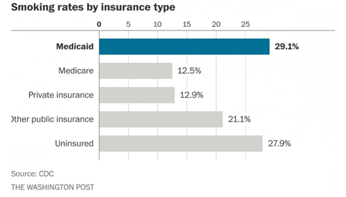 Smoking rates by insurance type