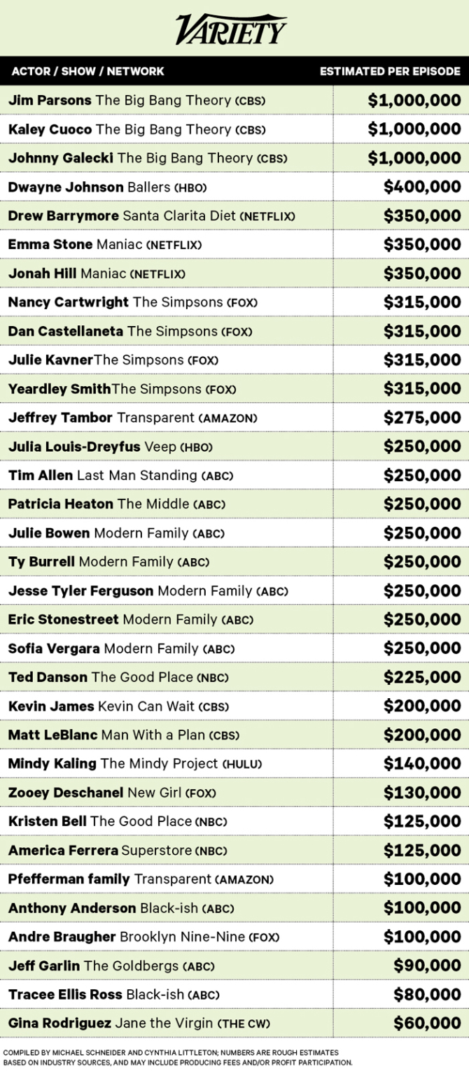 Highest Paid Actors - Comedy