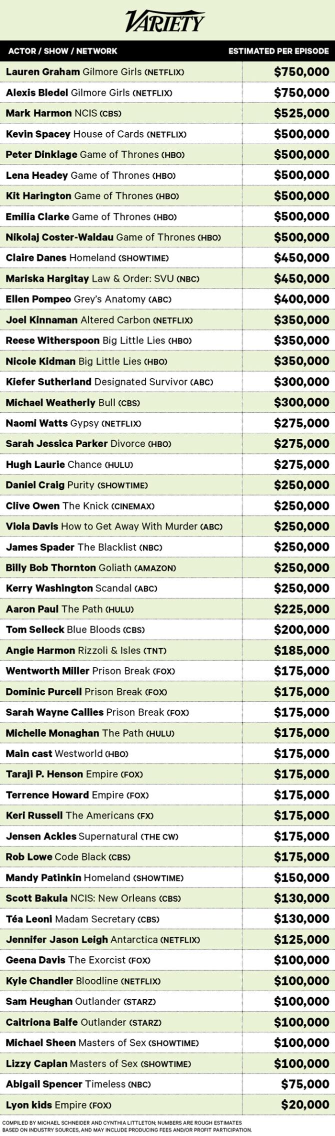 Highest Paid Actors- Drama