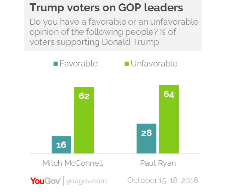 Trump voters on GOP leaders