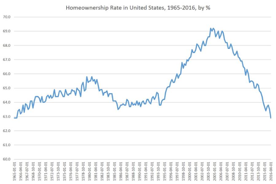US Homeownership rate